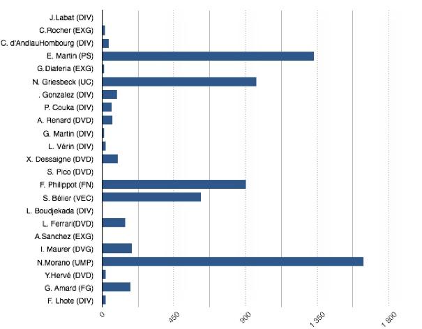 resultats européennes 2014 C5