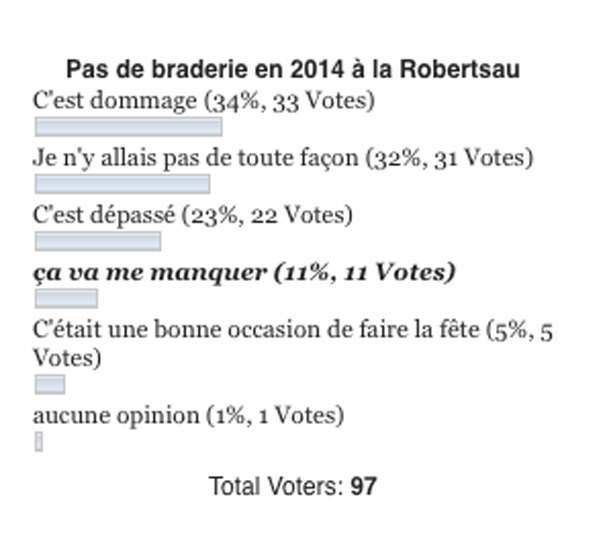 sondage_braderie